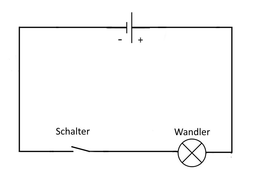 Das Wassermodell