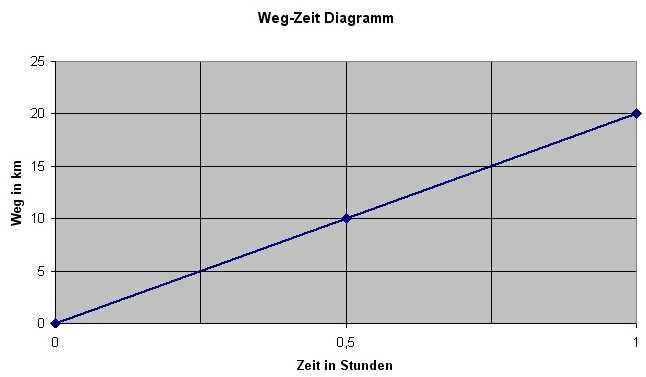 Erstellen eines Weg-Zeit Diagrammes